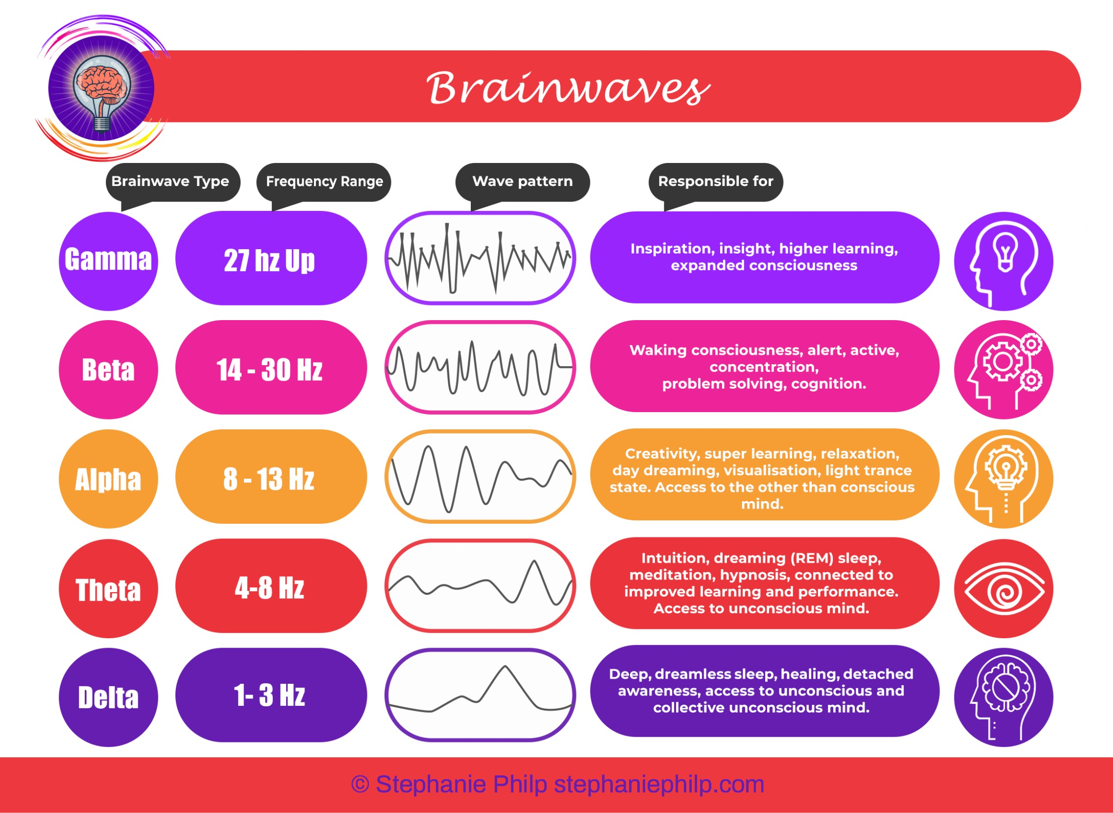 Brainwaves infographic for article on flow