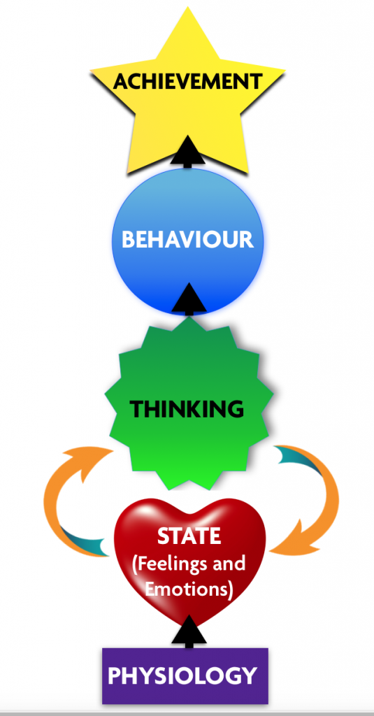 diagram breakthroughstate, emotion, thinking, physiology